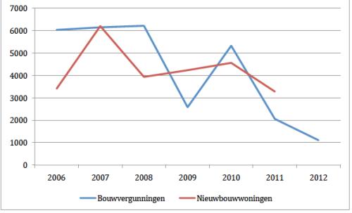 Vergunningen voor nieuwe woningen en gereedgemelde woningen Amsterdam